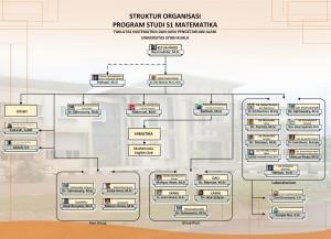 Struktur Prodi5